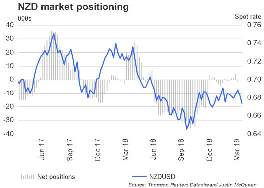 تقرير التزام المتداولين: زوج العملات الدولار النيوزيلندي مقابل الدولار الأمريكي NZDUSD