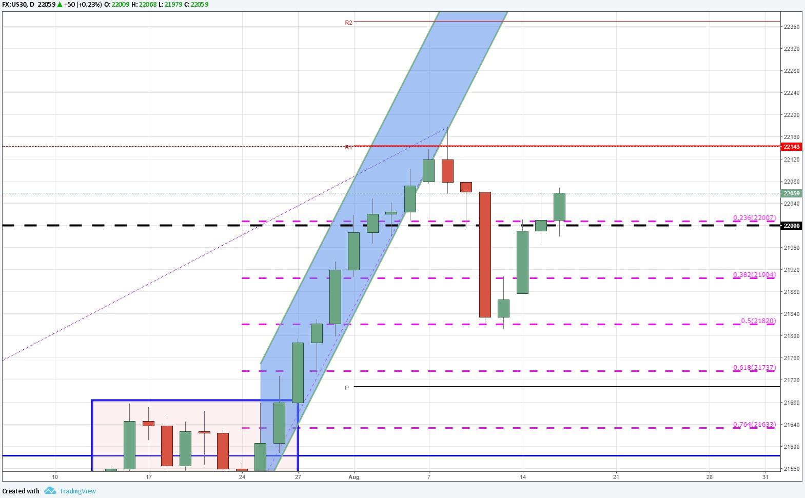Dow Jones opera al alza ante caída de incertidumbre en los mercados.