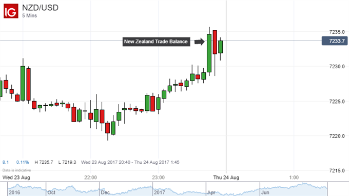 New zealand forex trading platform