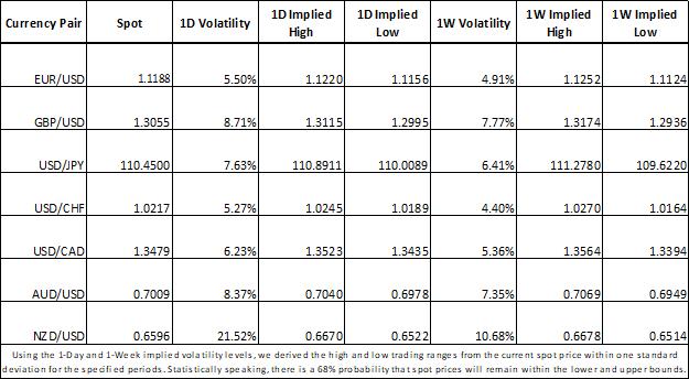 Forex market volatility NZDUSD