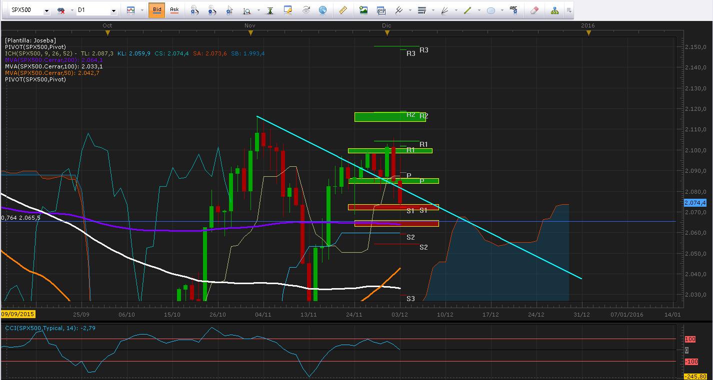 Draghi inquieta al mercado mientras se esperan declaraciones de Yellen previo al NFP.