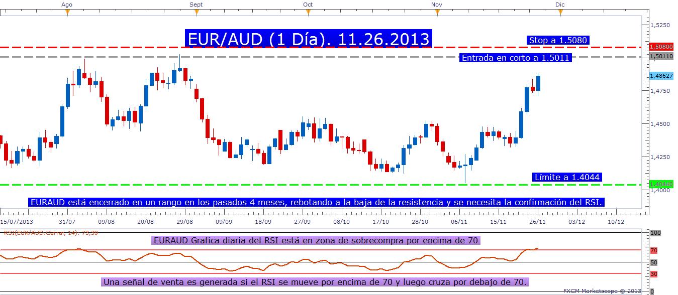 El indicador RSI y el par EUR/AUD