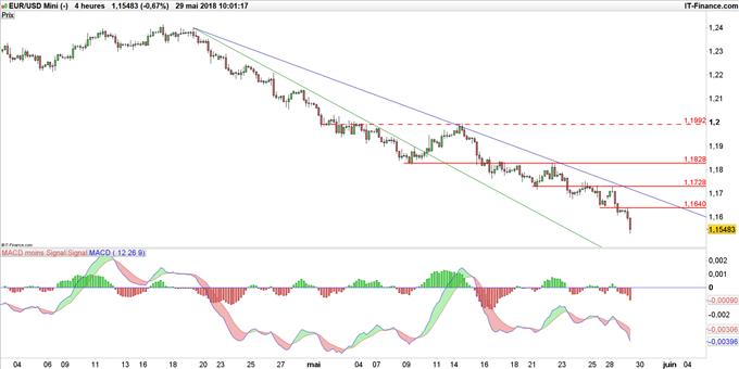 Cours Euro Dollar, Prix Euro Dollar, Six - Forex 1 EUR/USD SPOT - Boursorama