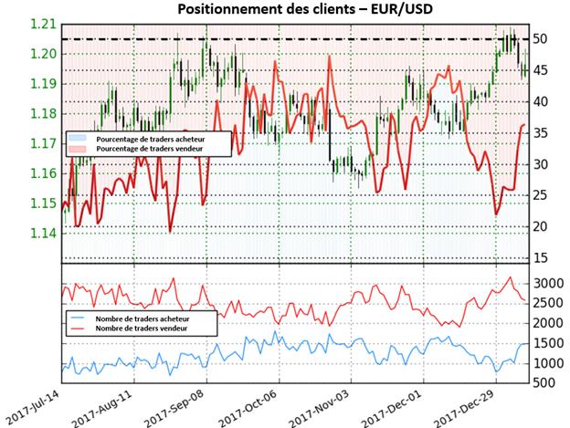 EUR/USD: Changement de direction à venir pour la paire?