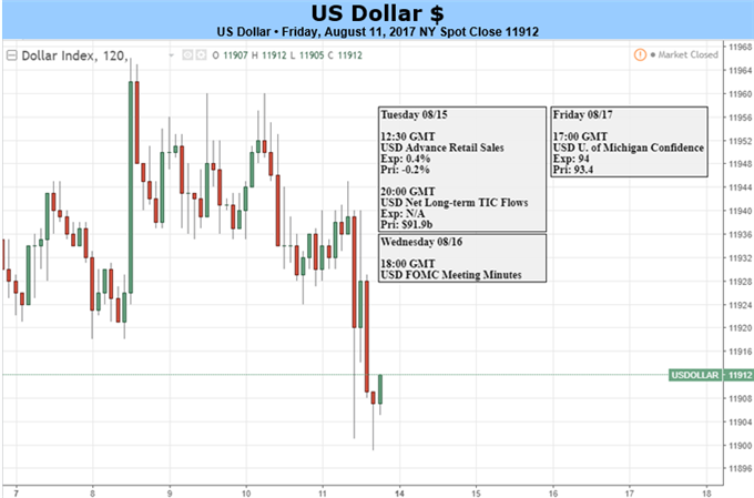 US Dollar Torn Between Geopolitical Fears, Fed Policy Bets