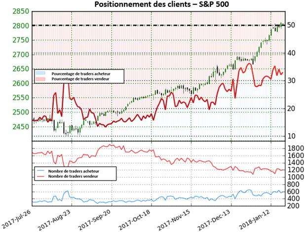 S&P 500: Selon le Sentiment, Wall Street pourrait continuer à inscrire des nouveaux records