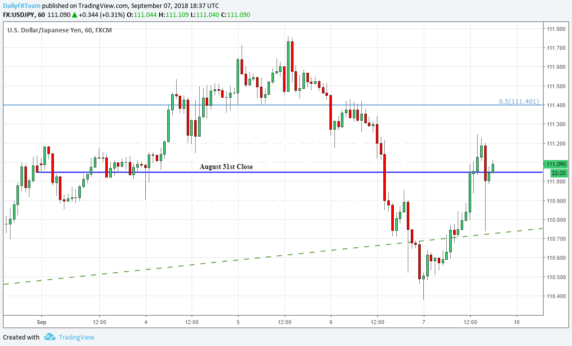 Usd Jpy Price Chart 60 Minute Time Frame August 31st September 7th