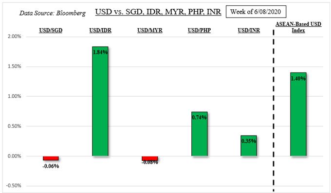 US Dollar May Rise with Volatility: USD/SGD, USD/MYR, USD/IDR, USD/PHP