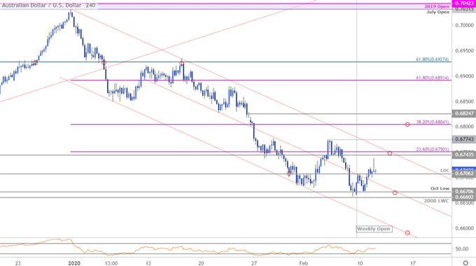 Australian Dollar Price Outlook: Aussie Bears Stalls- Reversal Risk