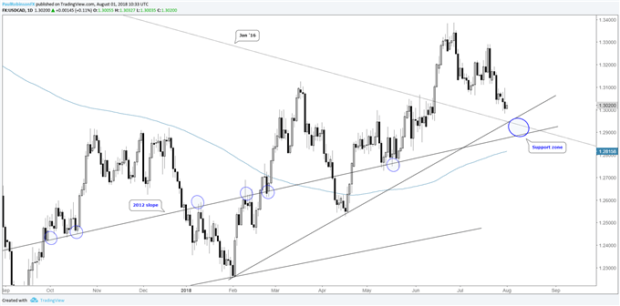 USD/CAD daily chart with support zone