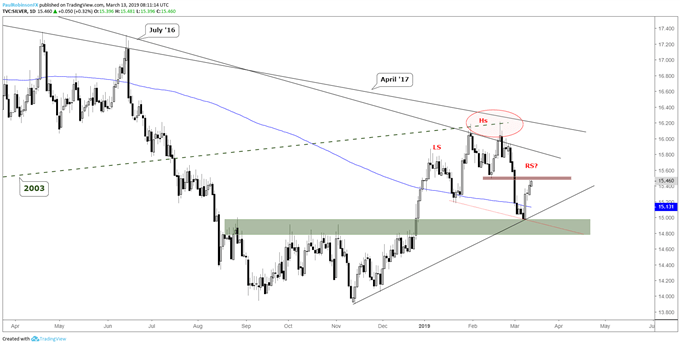 Silver daily chart, resistance...H&S pattern?