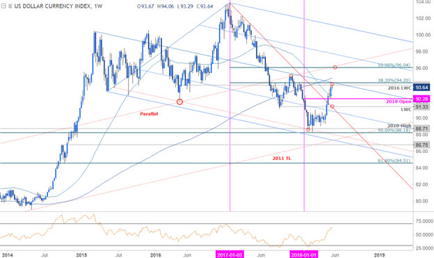 US Dollar (DXY) Price Chart - Weekly Timeframe