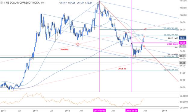 US-Dollar-Kurschart – Wöchentlicher Zeitrahmen