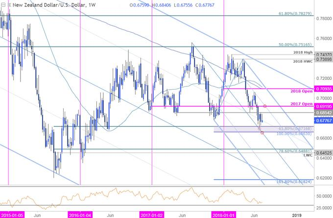 NZD/USD-Wochenchart