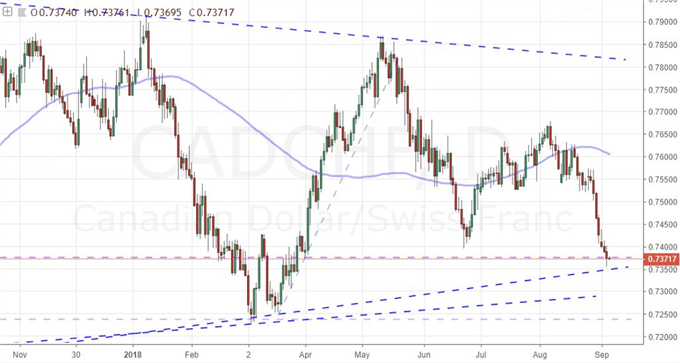 Why is the Swiss Franc So Strong, And Is It a Reversal Risk/Opportunity?