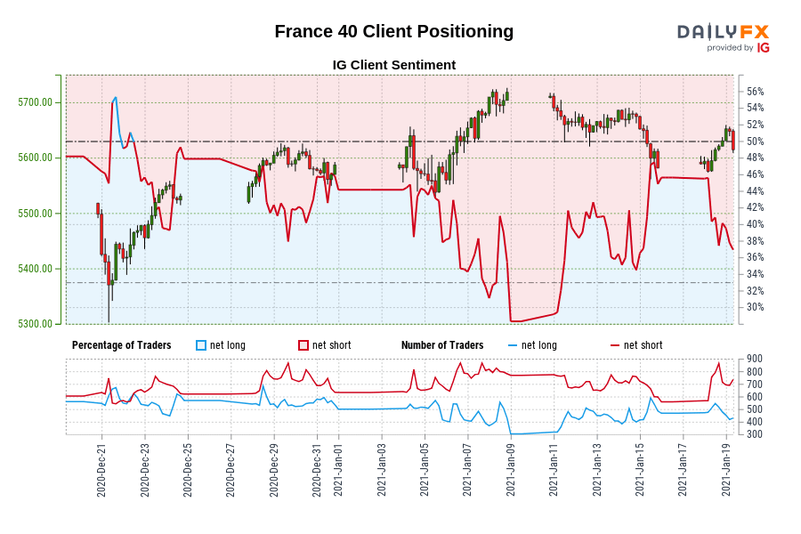 France 40 IG Client Sentiment: Our data shows traders are now net-long France 40 for the first time since Dec 22, 2020 when France 40 traded near 5,477.70.
