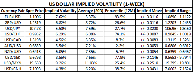 US Dollar Implied Volatility Trading Ranges EURUSD, GBPUSD, USDJPY, USDCHF, AUDUSD, USDCAD, NZDUSD, USDSEK, USDMXN, USDCNH