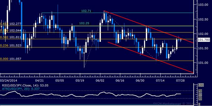 Análisis técnico USD/JPY: Esperando por combustible por debajo del 102.00
