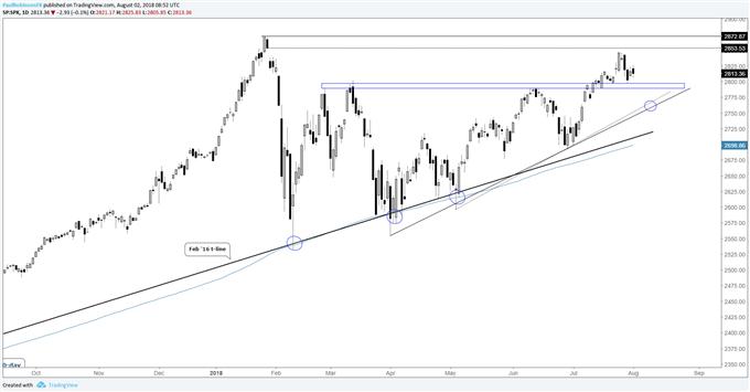 S&P 500, Nasdaq 100 Chart Analysis – Price Sequences Favor