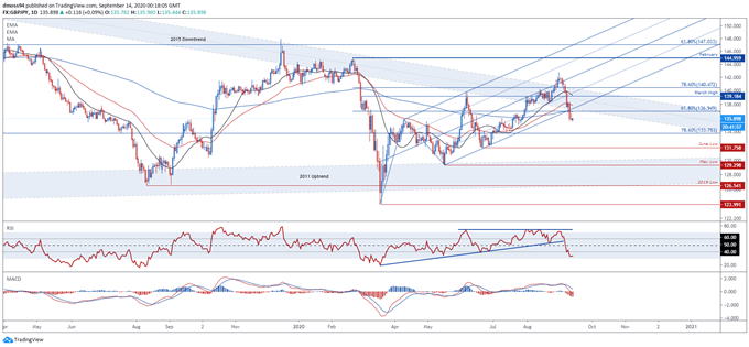 GBP/USD, GBP/JPY and EUR/GBP Levels to Watch