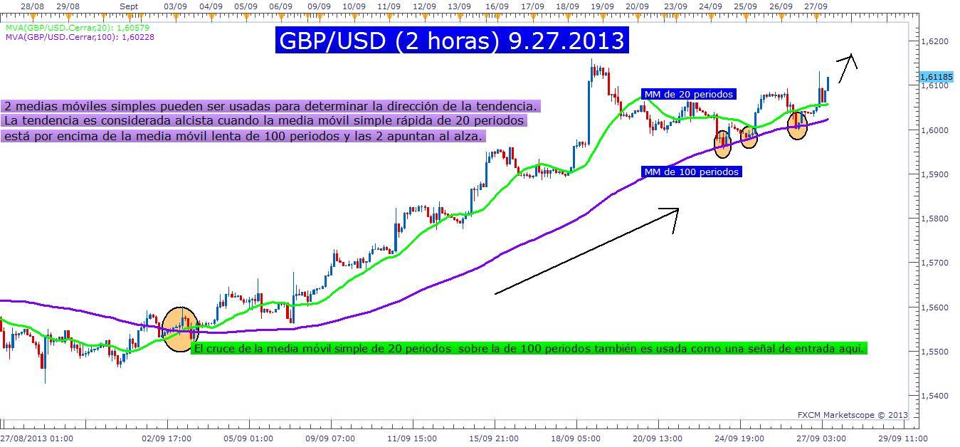 Medias Móviles y el par GBP/USD