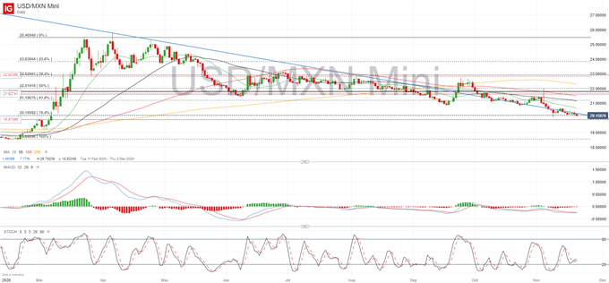 Mexican Peso Technical Forecast: Will Critical Support be Broken?