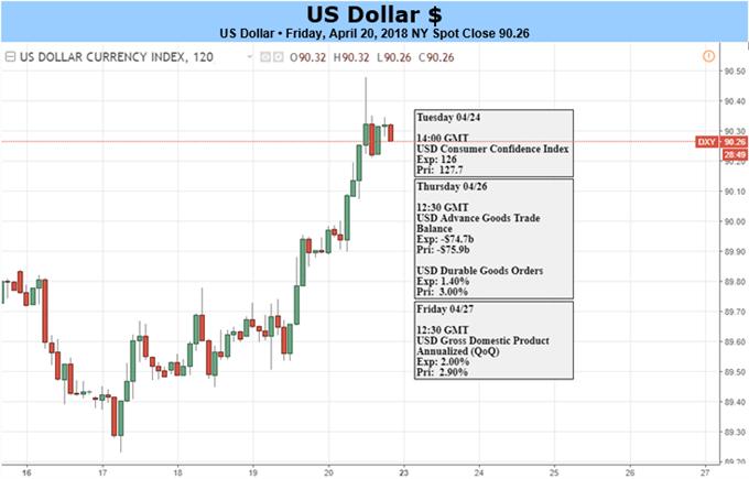 الدولار الأمريكي يترقب بيانات إجمالي الناتج المحلي للتوجه نحو المزيد من الارتفاع