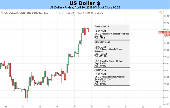 US Dollar Looks to GDP Data for Another Upward Push