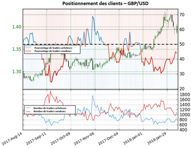 GBP/USD: En attente d'un changement de direction des traders