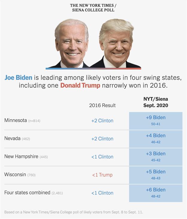 EUR / USD in un momento cruciale, la diffusione di Biden-Trump si restringe