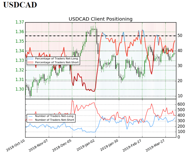 sentiment indicator on USD/CAD daily chart