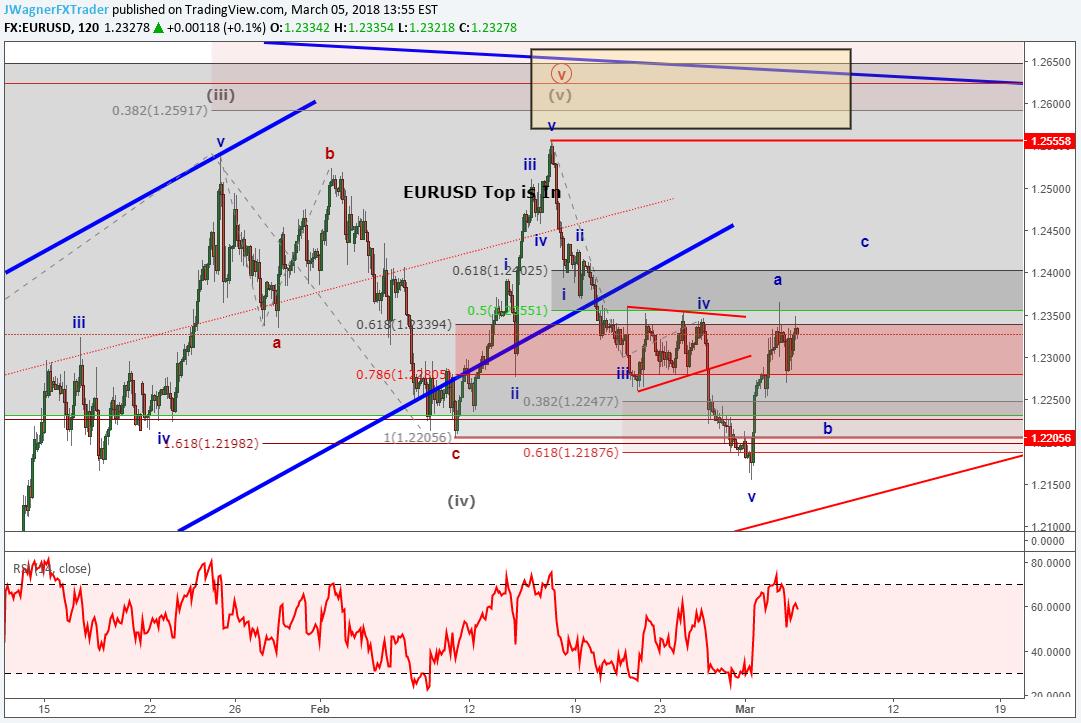 Elliott Wave Webinar: Dow Jones, EURUSD and AUDUSD At Risk