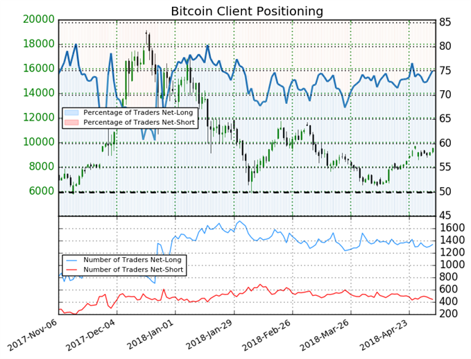 Sentiment Shift Reveals Traders Are Undecided on Bitcoin