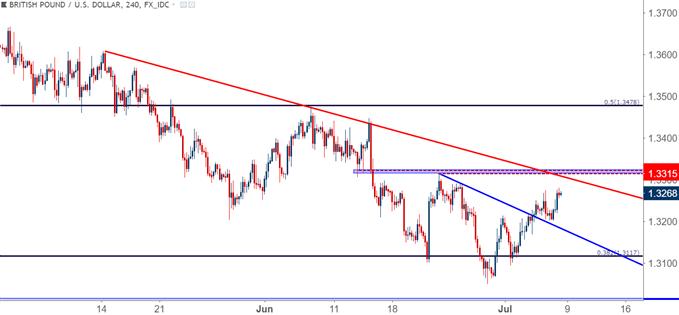 GBP/USD-Vier-Stunden-Chart