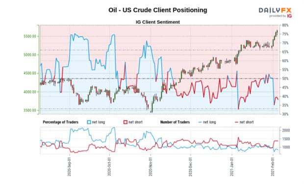 WTI US Crude Oil Forecast: Oil Bulls Drive Rally to Fresh Yearly High