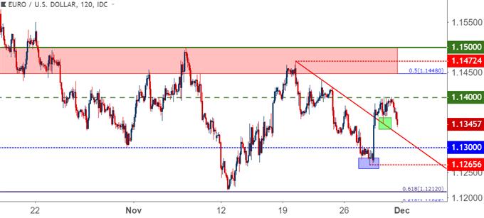 eurusd eur/usd two hour price chart