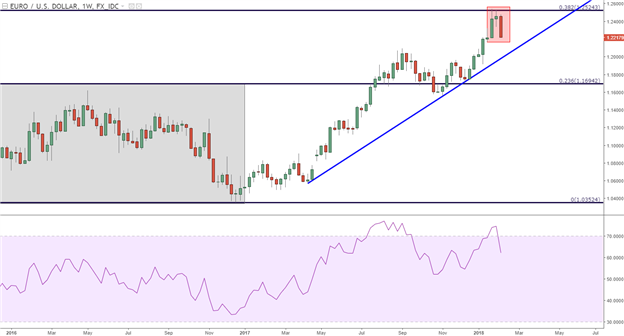 Euro Pullback Begins: EUR/USD Poses First Weekly Fall of 2018