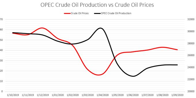 OPEC Greggio