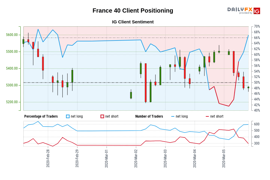 France 40 IG Client Sentiment: Our data shows traders are now at their most net-long France 40 since Feb 27 when France 40 traded near 5,388.30.