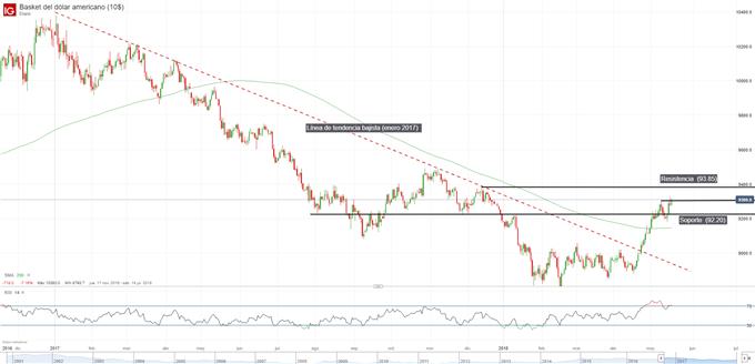 Gráfico técnico del Índice del Dólar