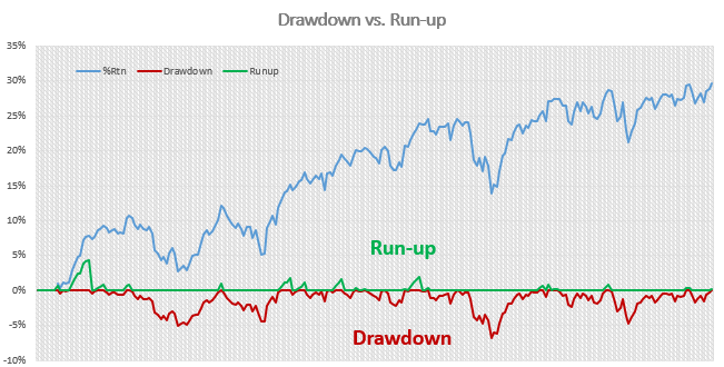 Drawdown/Run-up graph demonstrates more time spent drawing down even when profitability trending higher...