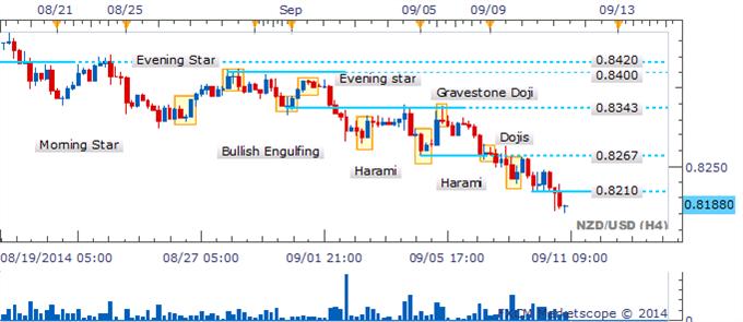 NZD/USD El riesgo a la baja permanece ante ausencia de velas de reversión