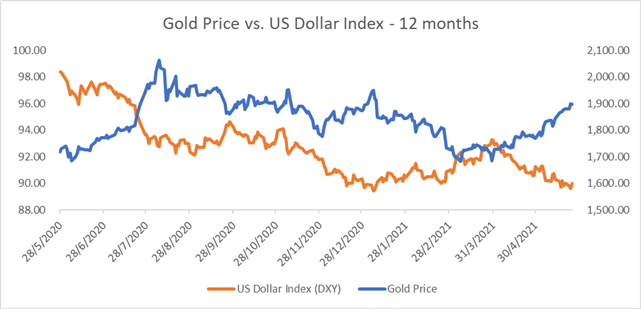 Gold Prices Pull Back From $1,900 as Stimulus Tapering Fears Gear Up