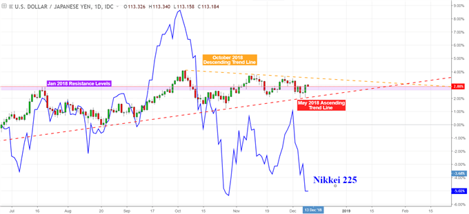 USD/JPY Looks Past Mixed Business Sentiment, Eyes Risk Trends