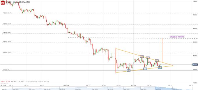 Análisis técnico: el precio del petróleo podría validar un patrón de triángulo simétrico ¿Lo hará?