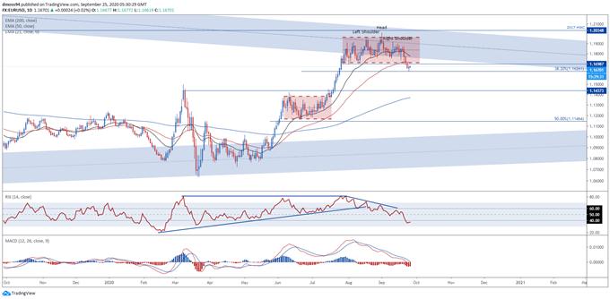 EUR / USD Kurları, Covid-19 İkinci Dalga Korkularını Düşürdü