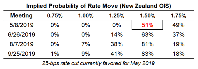 rbnz rate expectations, nzd rate expectations, reserve bank of new zealand rate cut odds, rbnz rate cut odds
