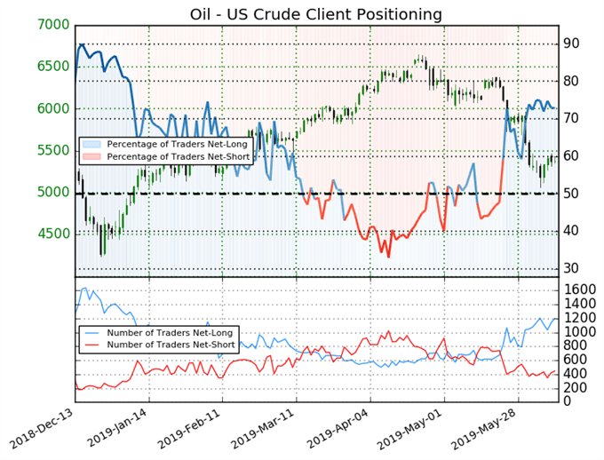 oil price, oil technical analysis, igcs, ig client sentiment index, igcs oil