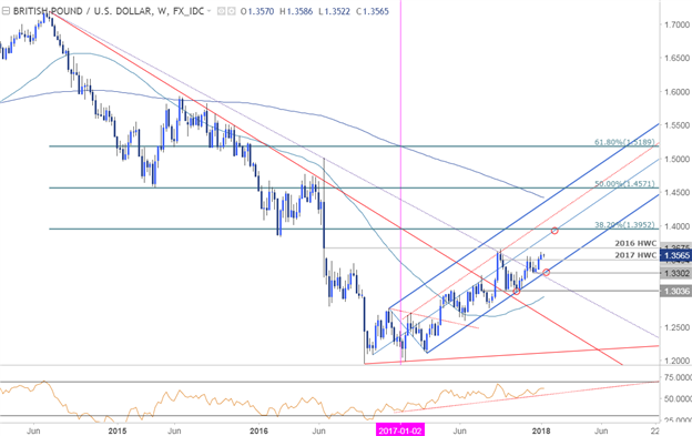 GBP/USD-Kurschart – Wöchentlicher Zeitrahmen