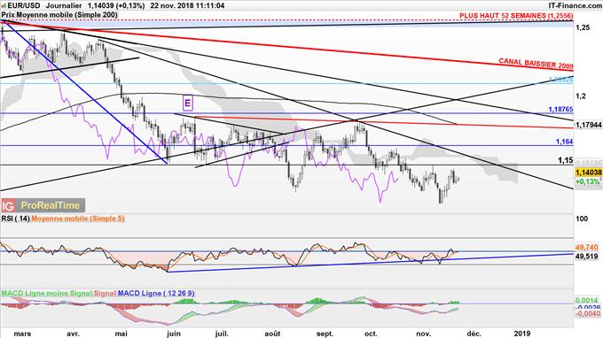 EUR/USD dans une tendance baissière à moyen terme